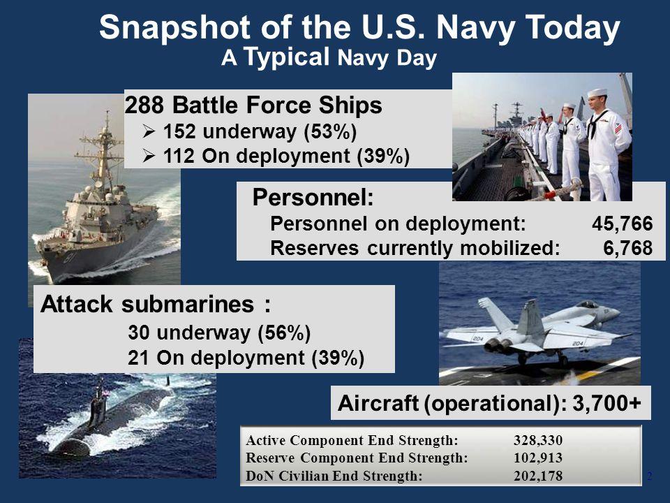 Snapshot of the U.S.
