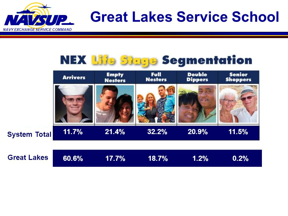 NAVY EXCHANGE SERVICE COMMAND System Total Great Lakes 11.7% 21.4% 32.2% 20.9% 11.5% 60.6% 17.7% 18.7% 1.2% 0.2% Great Lakes Service School