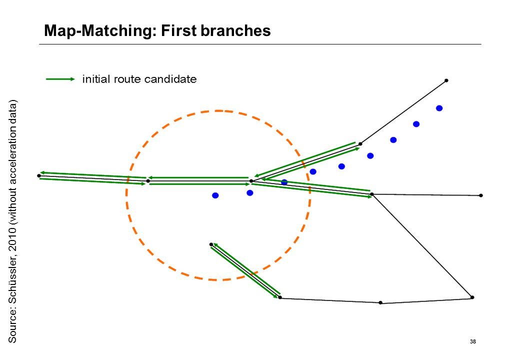 Map-Matching: First branches 38 Source: Schüssler, 2010 (without acceleration data)