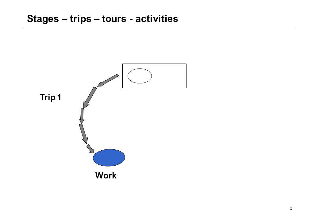 8 Stages – trips – tours - activities Work Trip 1