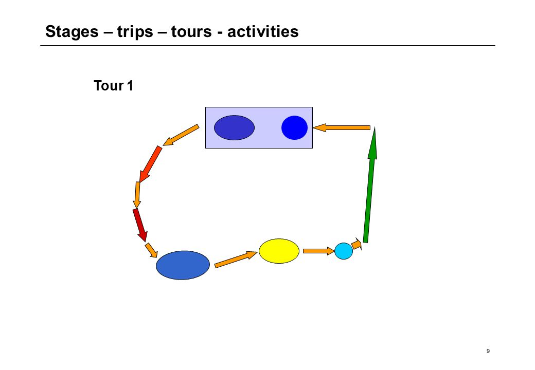 9 Stages – trips – tours - activities Tour 1
