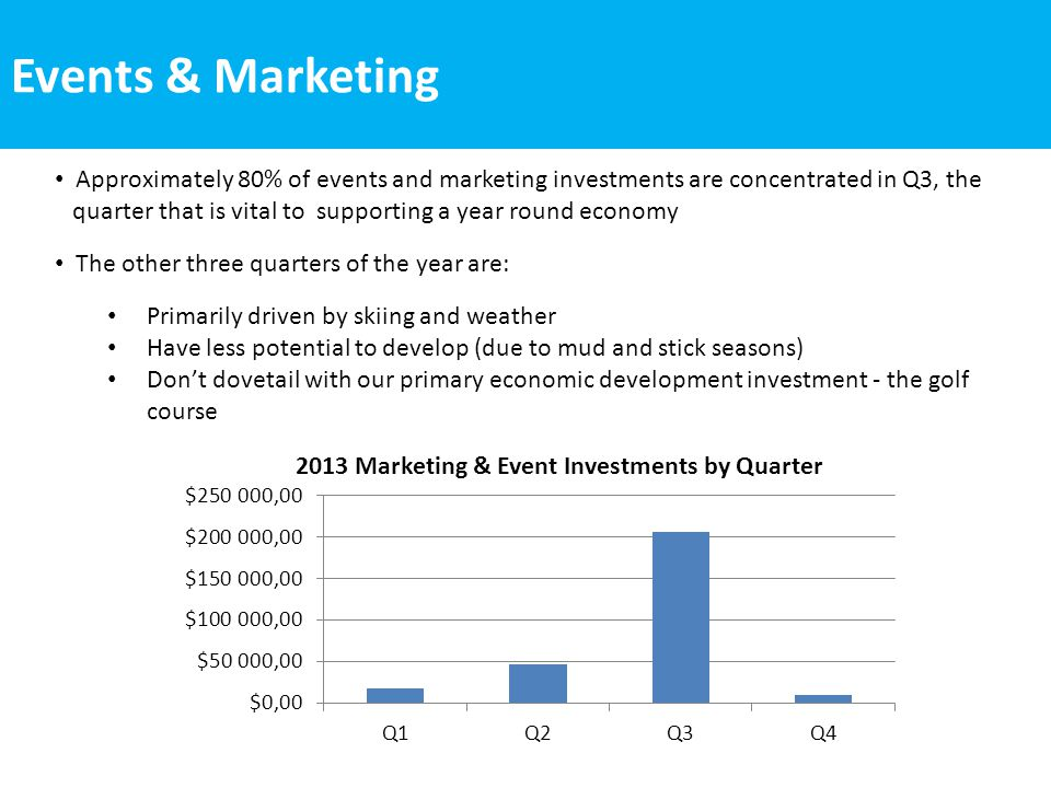 Events & Marketing Q3 is also the period when GMN received approximately 65% of its revenue We have increasingly seen that people do not travel just for golf: visitors want more activities and amenities All of the economic development investments, including marketing and events, help make our town a more viable golf and summer destination