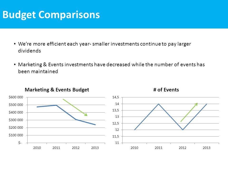 Budget Comparison In 2013 we have proposed to invest $254,100 for marketing and events, with our new staffing plan this will be accomplished at a fraction of the cost of previous years Administration costs have been reduced 75% since 2010.