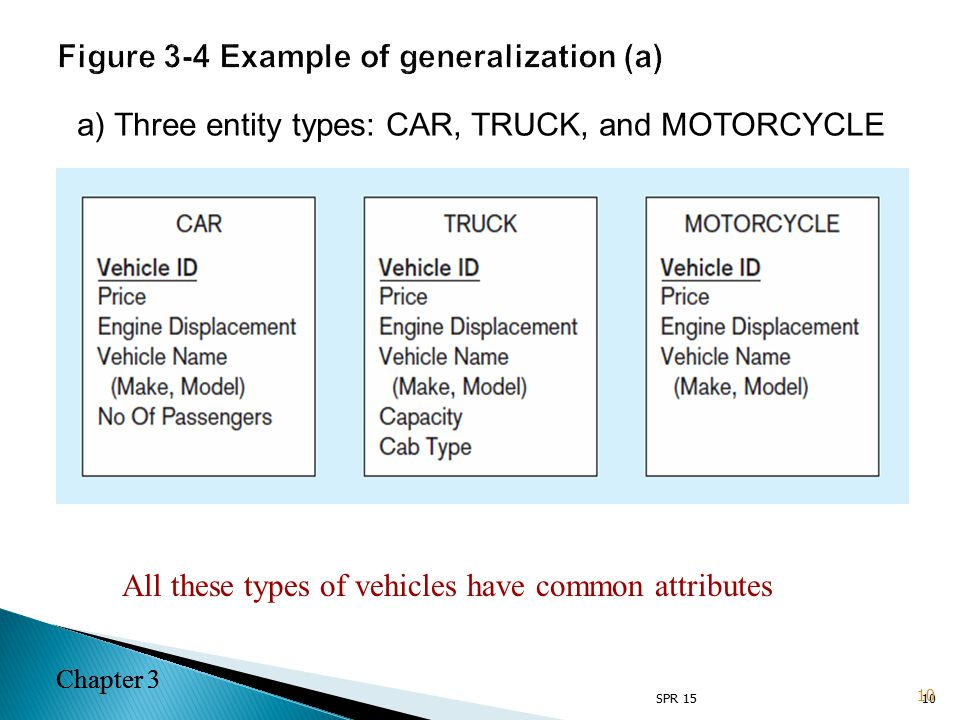 Chapter 3 10 a) Three entity types: CAR, TRUCK, and MOTORCYCLE All these types of vehicles have common attributes 10 Chapter 3 SPR 15 Figure 3-4 Example of generalization (a)