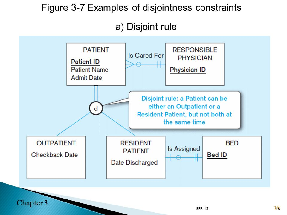 Chapter 3 18 a) Disjoint rule Figure 3-7 Examples of disjointness constraints 18 Chapter 3 SPR 15