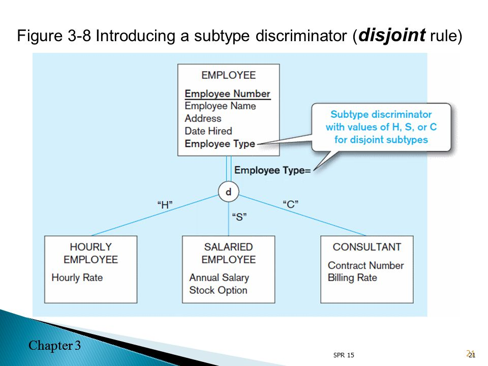 Chapter 3 21 Figure 3-8 Introducing a subtype discriminator ( disjoint rule) 21 Chapter 3 SPR 15