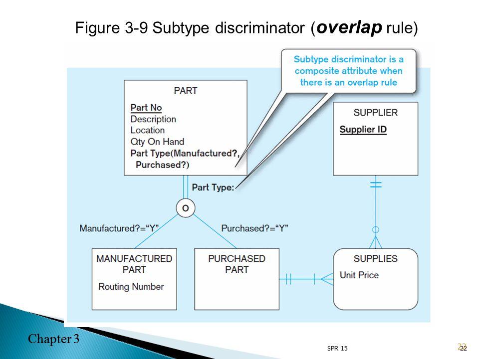 Chapter 3 22 Figure 3-9 Subtype discriminator ( overlap rule) 22 Chapter 3 SPR 15