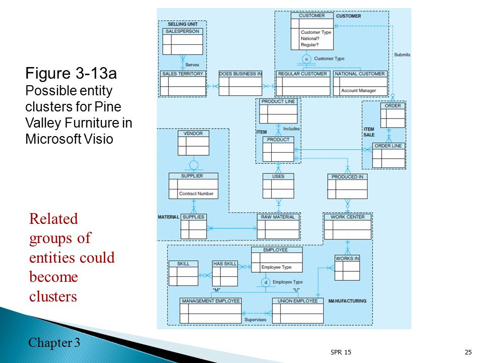 Chapter 3 25 Figure 3-13a Possible entity clusters for Pine Valley Furniture in Microsoft Visio Related groups of entities could become clusters SPR 15