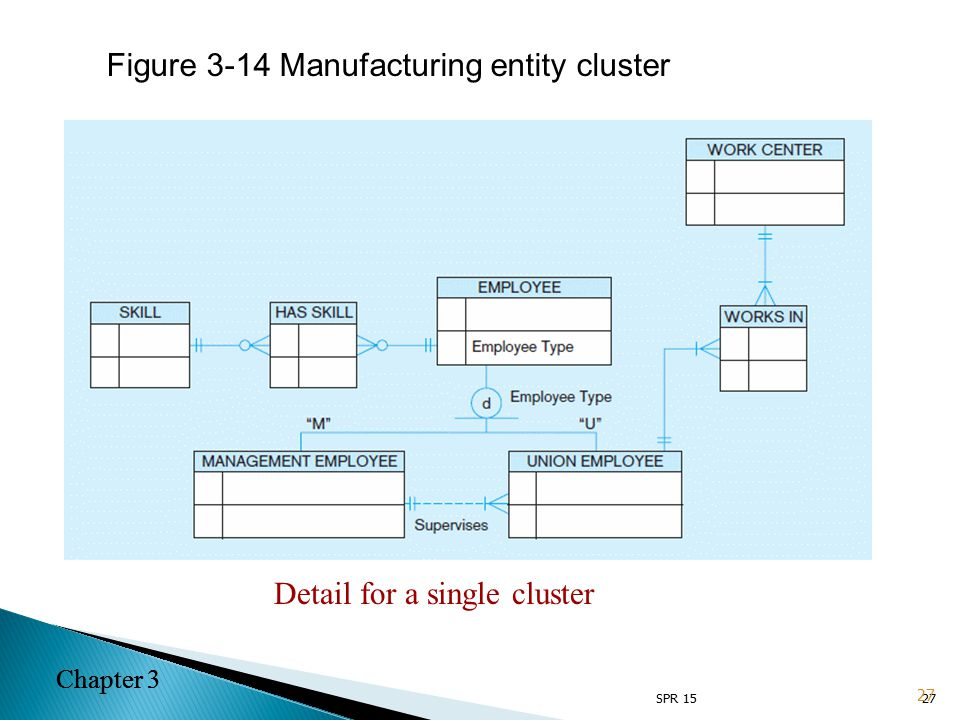 Chapter 3 27 Figure 3-14 Manufacturing entity cluster Detail for a single cluster 27 Chapter 3 SPR 15