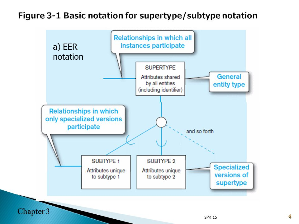 Chapter 3 Figure 3-6 Examples of completeness constraints a) Total specialization rule 15 Chapter 3 SPR 1515
