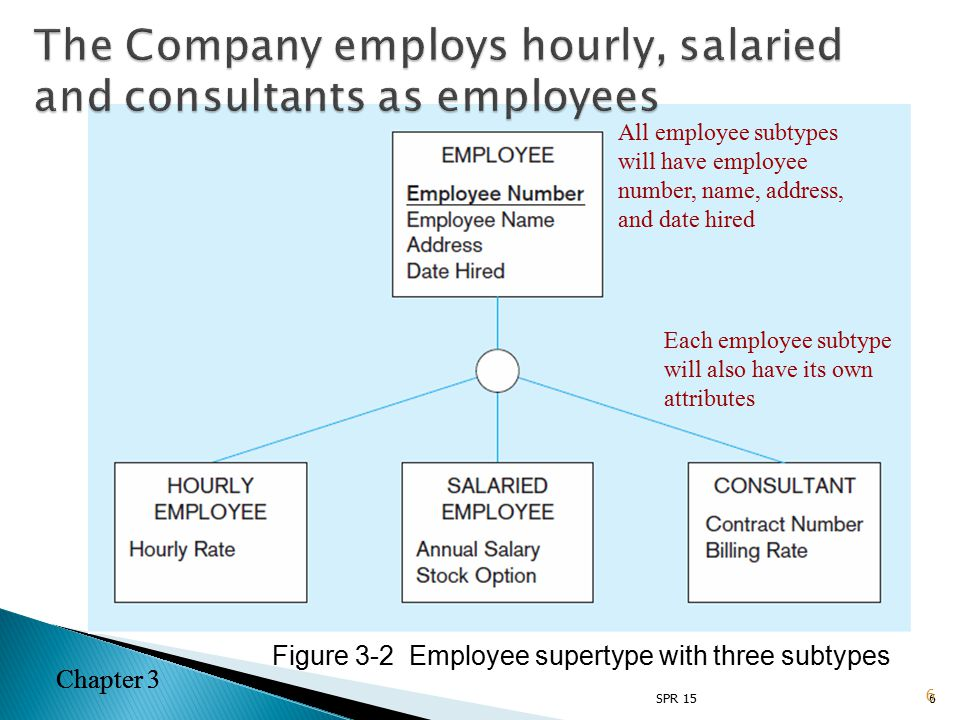 Chapter 3 6 Figure 3-2 Employee supertype with three subtypes All employee subtypes will have employee number, name, address, and date hired Each employee subtype will also have its own attributes 6 Chapter 3 SPR 15 The Company employs hourly, salaried and consultants as employees