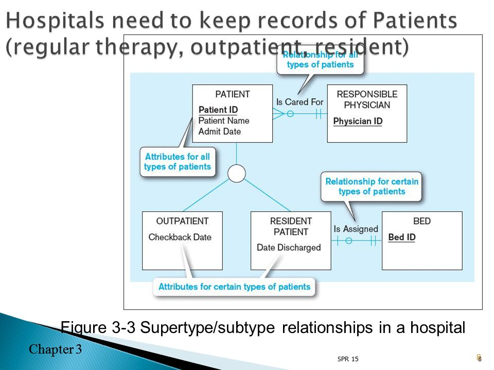 Chapter 3 8 Figure 3-3 Supertype/subtype relationships in a hospital 8 Chapter 3 SPR 15 Hospitals need to keep records of Patients (regular therapy, outpatient, resident)