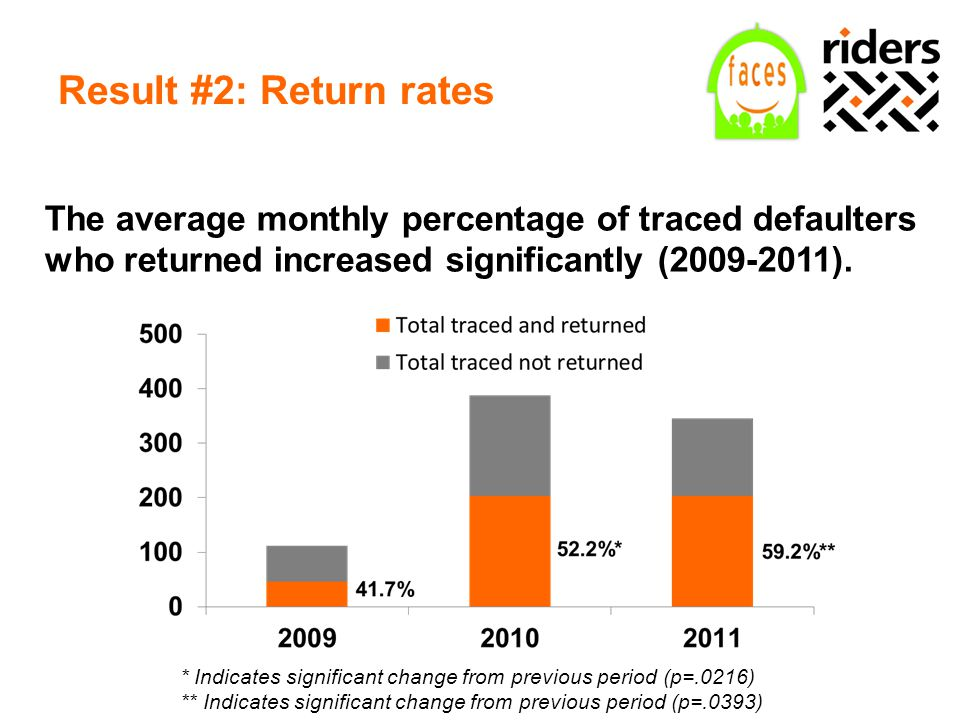 Result #2: Return rates The average monthly percentage of traced defaulters who returned increased significantly (2009-2011). * Indicates significant