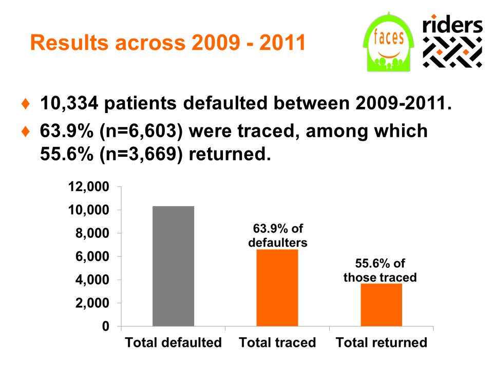 Result #1: Tracing rates The average monthly percentage of defaulters who were traced increased significantly (2009-2011).