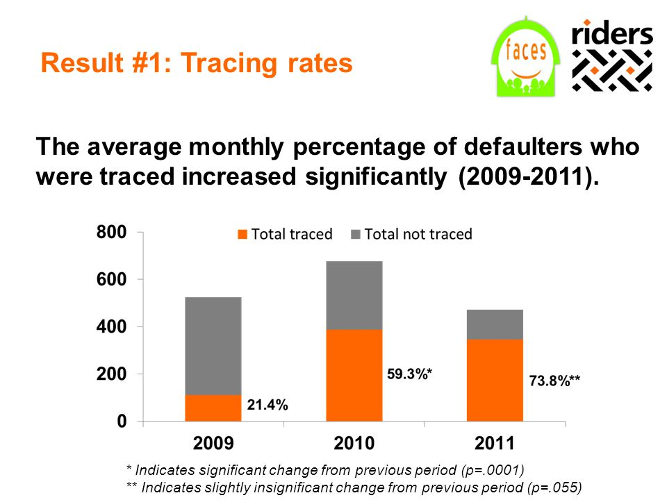 Result #1: Tracing rates The average monthly percentage of defaulters who were traced increased significantly (2009-2011). * Indicates significant cha
