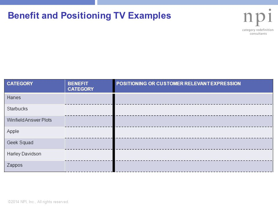 ©2014 NPI, Inc., All rights reserved. Benefit and Positioning TV Examples CATEGORYBENEFIT CATEGORY POSITIONING OR CUSTOMER RELEVANT EXPRESSION Hanes S