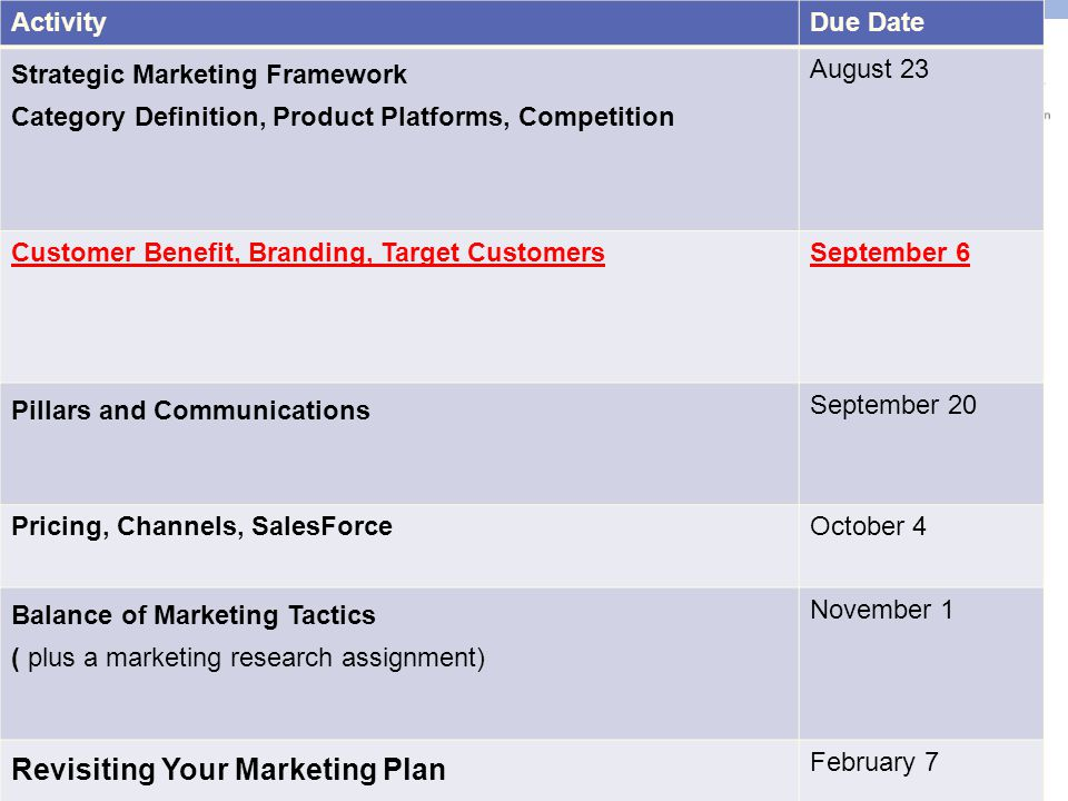 ©2014 NPI, Inc., All rights reserved. Strategic Marketing Timeline ActivityDue Date Strategic Marketing Framework Category Definition, Product Platfor