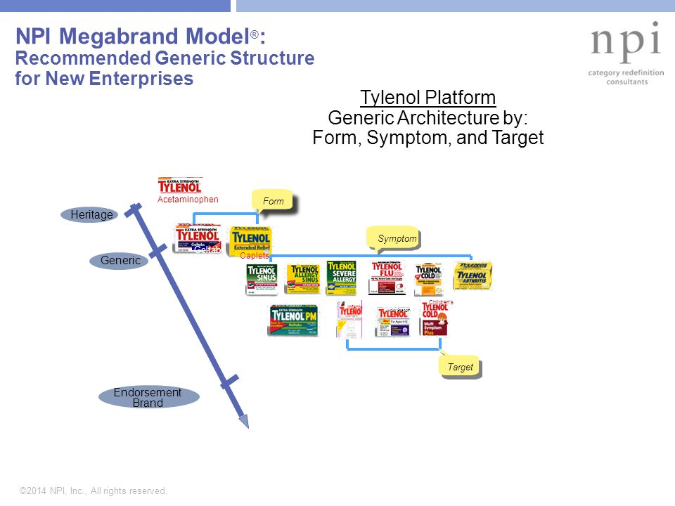 ©2014 NPI, Inc., All rights reserved. NPI Megabrand Model ® : Recommended Generic Structure for New Enterprises Tylenol Platform Generic Architecture