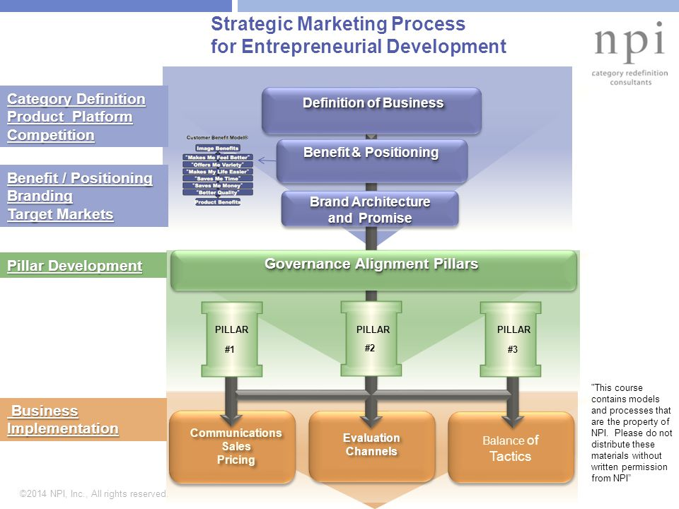 ©2014 NPI, Inc., All rights reserved. Strategic Marketing Process for Entrepreneurial Development Definition of Business Benefit & Positioning Governa