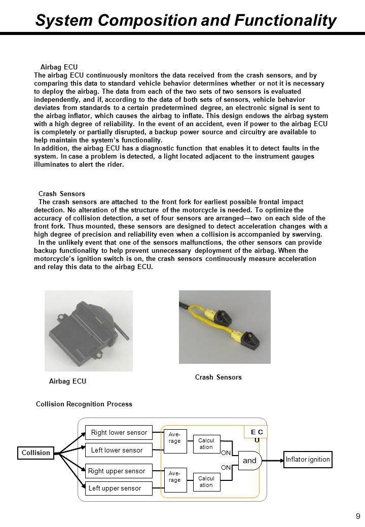 9 5.(続き)システム構成と作動原理 Crash Sensors The crash sensors are attached to the front fork for earliest possible frontal impact detection.