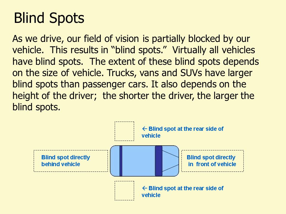 Blind Spots As we drive, our field of vision is partially blocked by our vehicle.