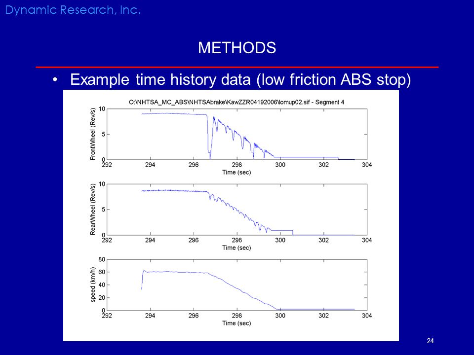24 METHODS Example time history data (low friction ABS stop) Dynamic Research, Inc.