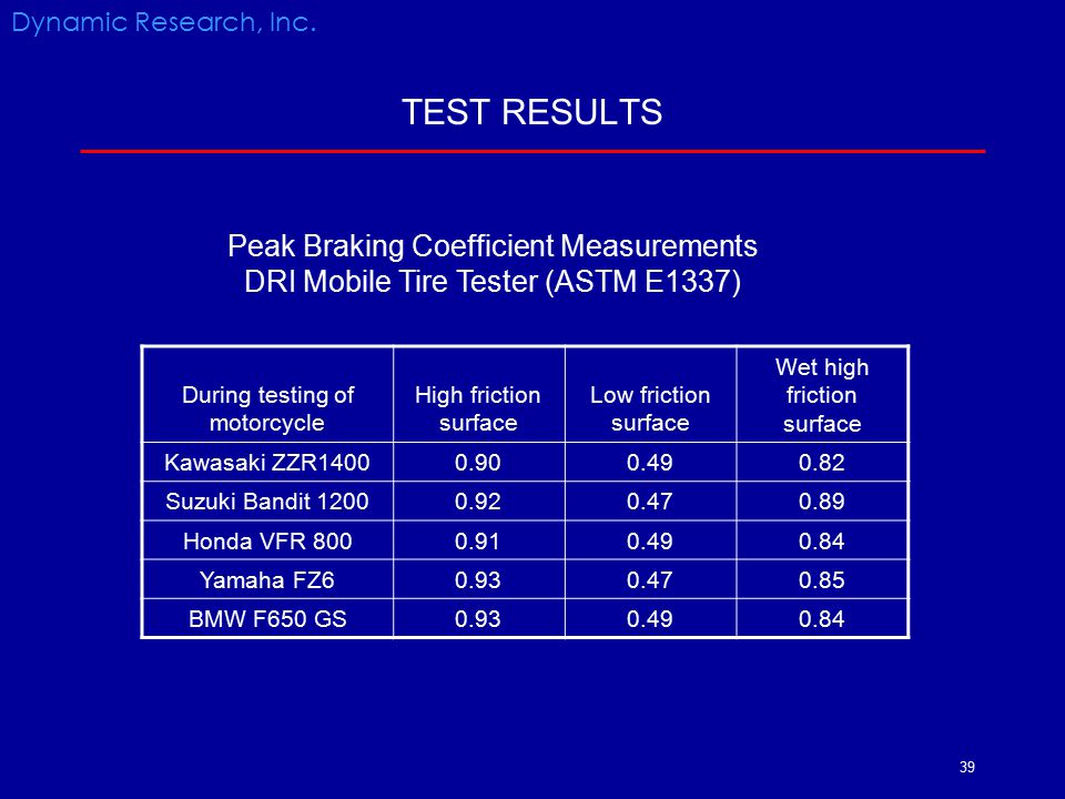 39 TEST RESULTS During testing of motorcycle High friction surface Low friction surface Wet high friction surface Kawasaki ZZR14000.900.490.82 Suzuki