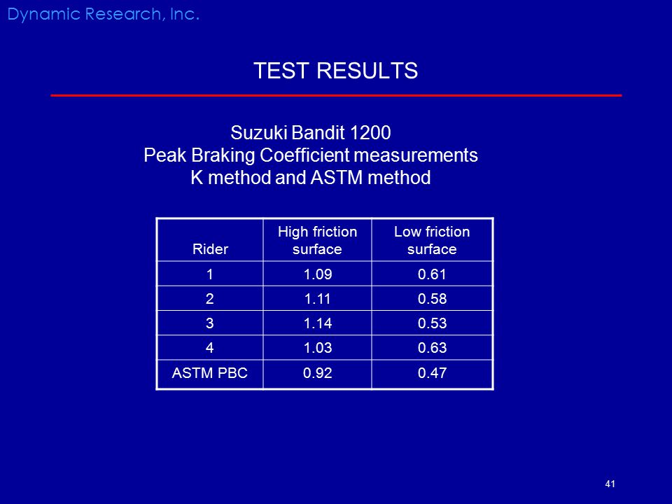 41 TEST RESULTS Rider High friction surface Low friction surface 11.090.61 21.110.58 3 1.140.53 41.030.63 ASTM PBC0.920.47 Dynamic Research, Inc. Suzu