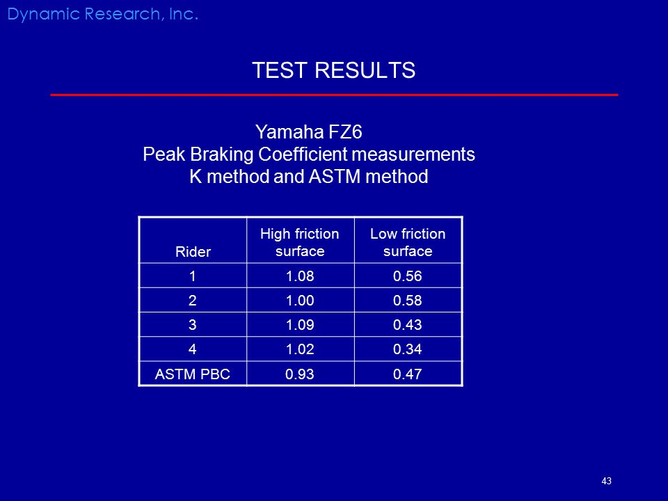 43 TEST RESULTS Rider High friction surface Low friction surface 11.080.56 21.000.58 3 1.090.43 41.020.34 ASTM PBC0.930.47 Dynamic Research, Inc. Yama