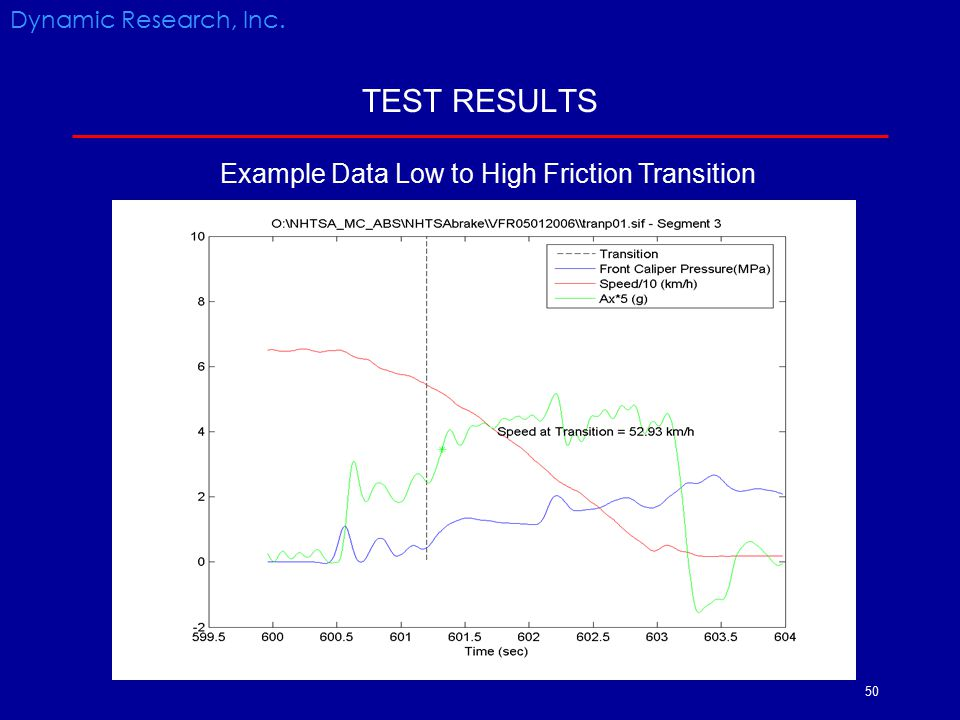 50 TEST RESULTS Dynamic Research, Inc. Example Data Low to High Friction Transition