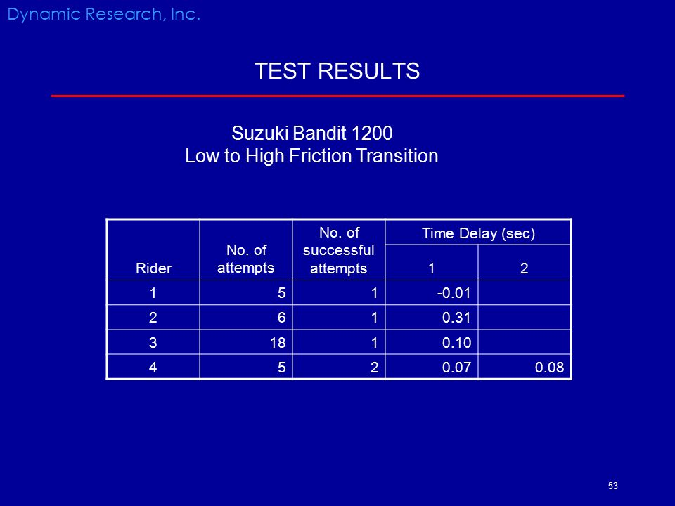 53 TEST RESULTS Rider No. of attempts No. of successful attempts Time Delay (sec) 12 151-0.01 2610.31 31810.10 4520.070.08 Dynamic Research, Inc. Suzu
