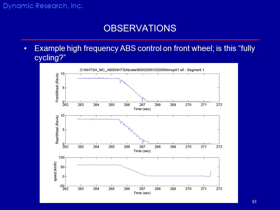"63 OBSERVATIONS Dynamic Research, Inc. Example high frequency ABS control on front wheel; is this ""fully cycling?"""