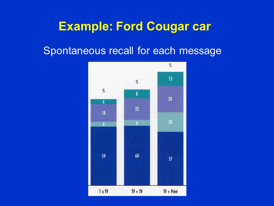 Example: Ford Cougar car Spontaneous recall for each message
