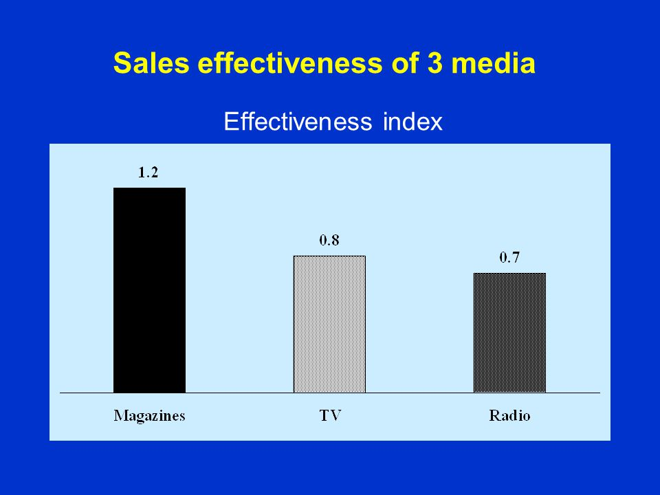 Sales effectiveness of 3 media Effectiveness index