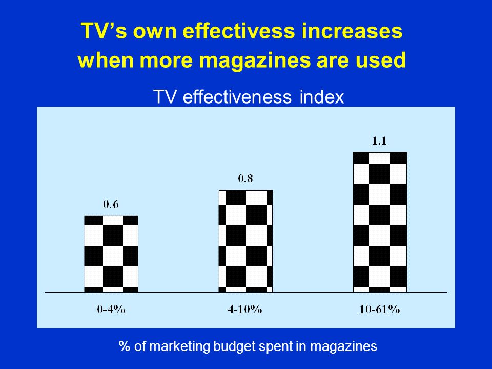 TV's own effectivess increases when more magazines are used TV effectiveness index % of marketing budget spent in magazines