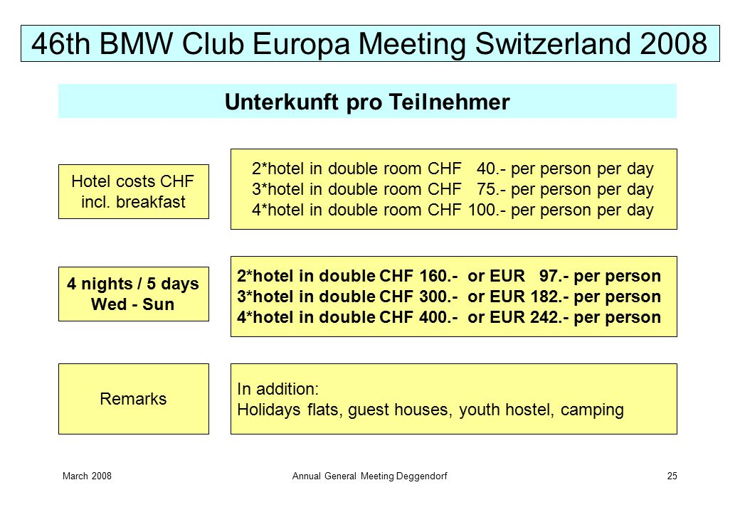 March 2008Annual General Meeting Deggendorf25 Hotel costs CHF incl.