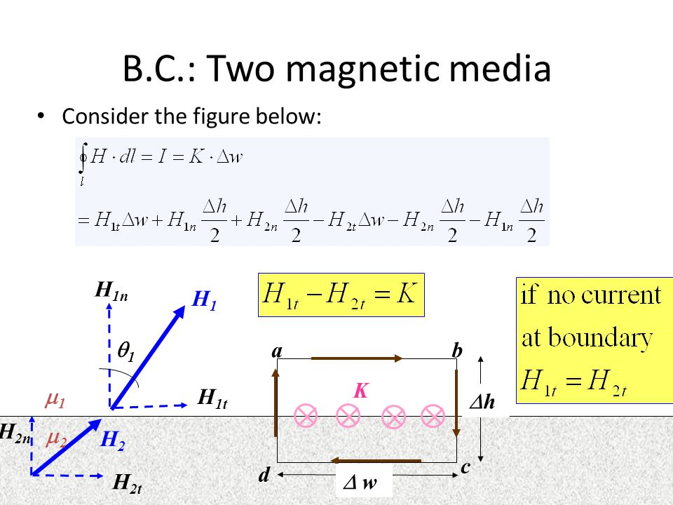 B.C.: Two magnetic media Consider the figure below: H1H1 H2H2 H 1t H 1n H 2t H 2n ab c d  w hh 11 22 11 K