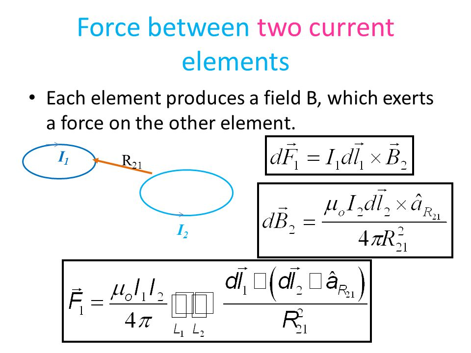 Force between two current elements Each element produces a field B, which exerts a force on the other element. I1I1 I2I2 R 21