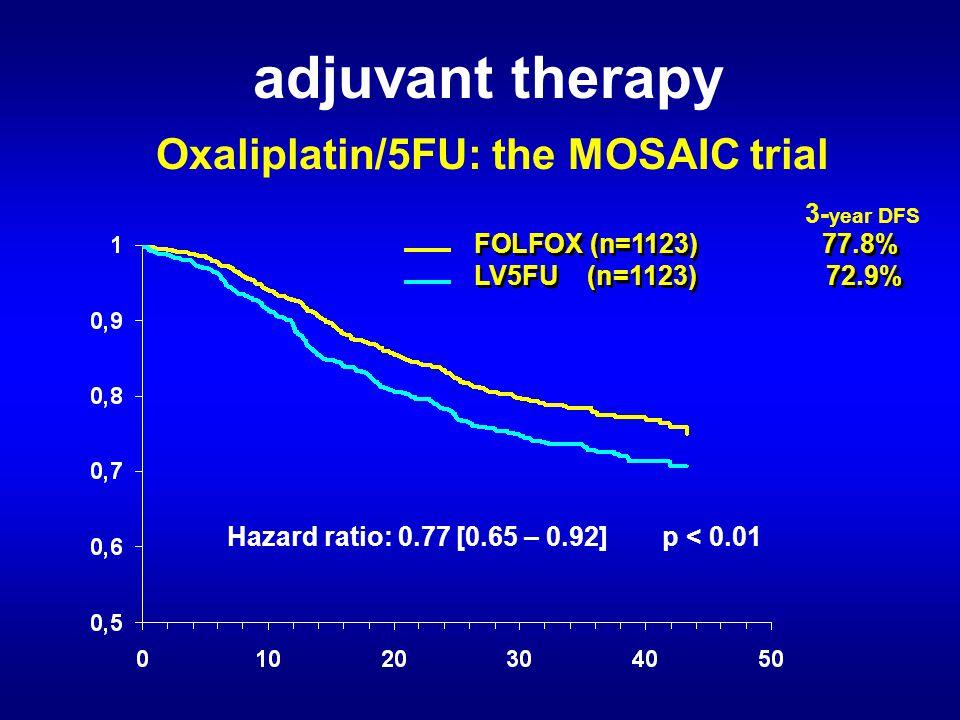 adjuvant therapy Oxaliplatin/5FU: the MOSAIC trial Hazard ratio: 0.77 [0.65 – 0.92] p < 0.01 FOLFOX (n=1123) 77.8% LV5FU (n=1123) 72.9% FOLFOX (n=1123) 77.8% LV5FU (n=1123) 72.9% 3- year DFS
