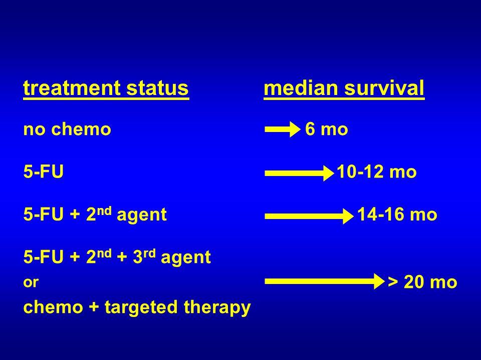 treatment statusmedian survival no chemo 6 mo 5-FU 10-12 mo 5-FU + 2 nd agent 14-16 mo 5-FU + 2 nd + 3 rd agent or chemo + targeted therapy > 20 mo