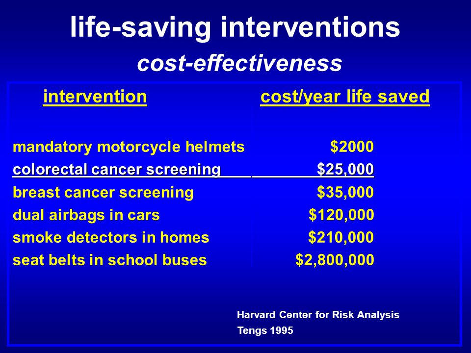 life-saving interventions cost-effectiveness intervention cost/year life saved mandatory motorcycle helmets $2000 colorectal cancer screening $25,000 breast cancer screening $35,000 dual airbags in cars $120,000 smoke detectors in homes $210,000 seat belts in school buses $2,800,000 Harvard Center for Risk Analysis Tengs 1995