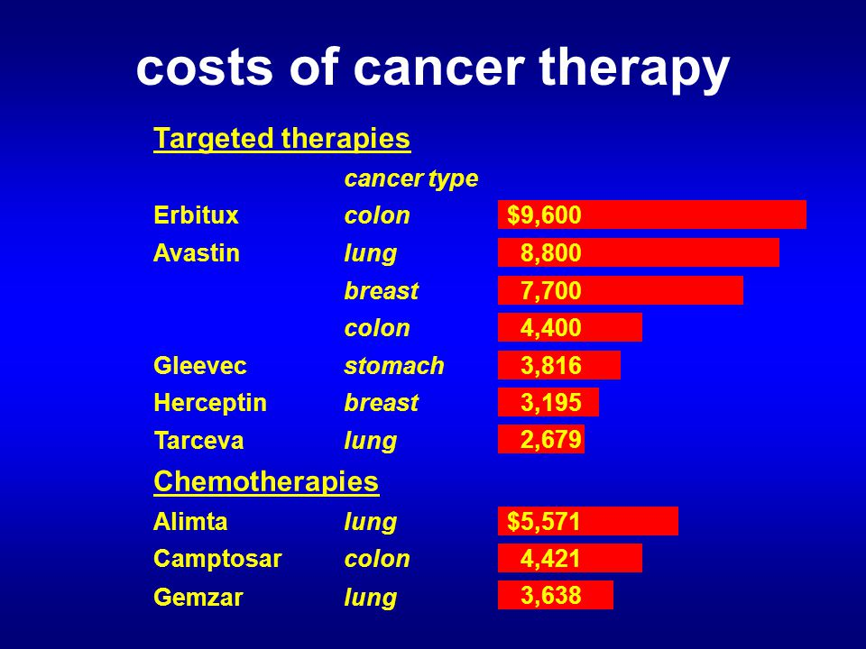 Targeted therapies cancer type Erbituxcolon Avastinlung breast colon Gleevecstomach Herceptinbreast Tarcevalung Chemotherapies Alimtalung Camptosarcolon Gemzarlung costs of cancer therapy $9,600 8,800 7,700 4,400 3,816 3,195 2,679 $5,571 4,421 3,638