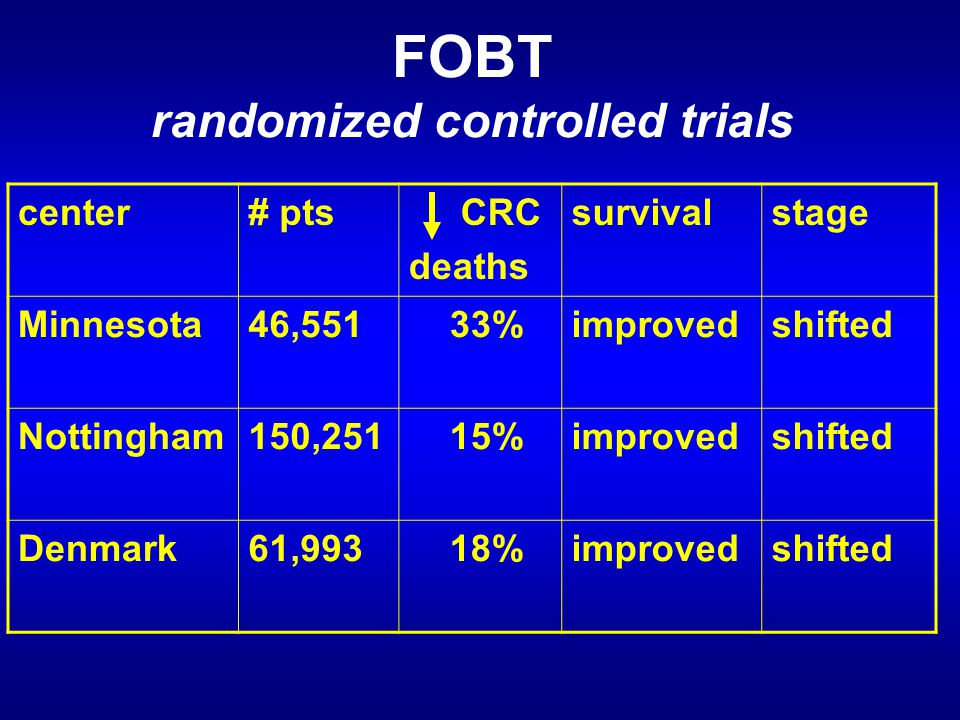 FOBT randomized controlled trials center# pts CRC deaths survivalstage Minnesota46,551 33%improvedshifted Nottingham150,251 15%improvedshifted Denmark61,993 18%improvedshifted