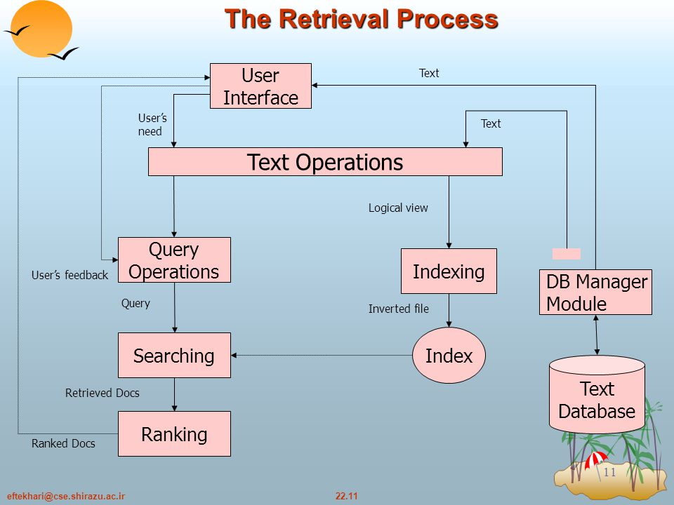 22.11eftekhari@cse.shirazu.ac.ir 11 The Retrieval Process User Interface Text Operations Query Operations Searching Indexing DB Manager Module Index Text Database Ranking User's need Ranked Docs Retrieved Docs Query User's feedback Text Logical view Inverted file