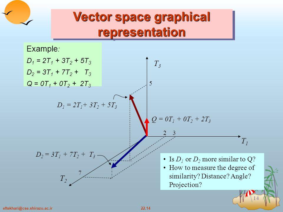 22.14eftekhari@cse.shirazu.ac.ir 14 Vector space graphical representation Example : D 1 = 2T 1 + 3T 2 + 5T 3 D 2 = 3T 1 + 7T 2 + T 3 Q = 0T 1 + 0T 2 + 2T 3 T3T3 T1T1 T2T2 D 1 = 2T 1 + 3T 2 + 5T 3 D 2 = 3T 1 + 7T 2 + T 3 Q = 0T 1 + 0T 2 + 2T 3 7 32 5 Is D 1 or D 2 more similar to Q.