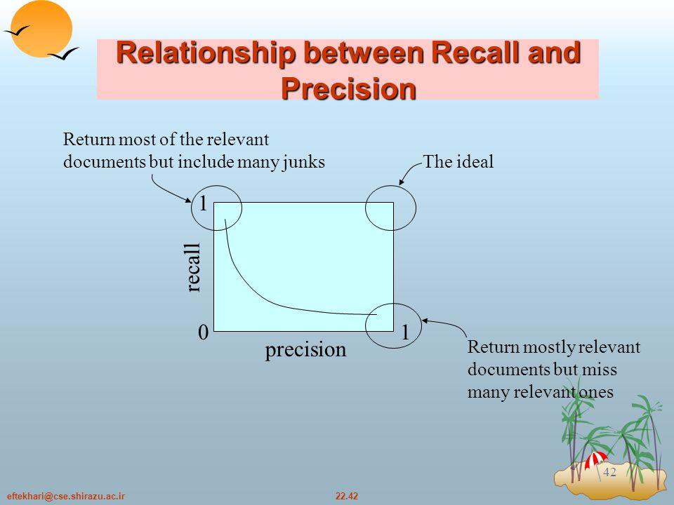 22.42eftekhari@cse.shirazu.ac.ir 42 Relationship between Recall and Precision 1 0 1 precision recall Return mostly relevant documents but miss many relevant ones The ideal Return most of the relevant documents but include many junks
