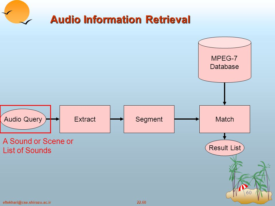 22.60eftekhari@cse.shirazu.ac.ir 60 Audio Query Extract MPEG-7 Database SegmentMatch Result List A Sound or Scene or List of Sounds Audio Information Retrieval