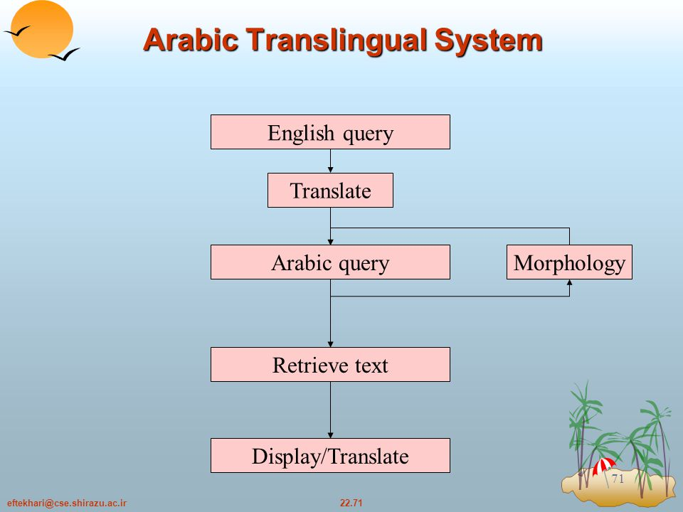 22.71eftekhari@cse.shirazu.ac.ir 71 Arabic Translingual System Arabic query Retrieve text Display/Translate Morphology English query Translate