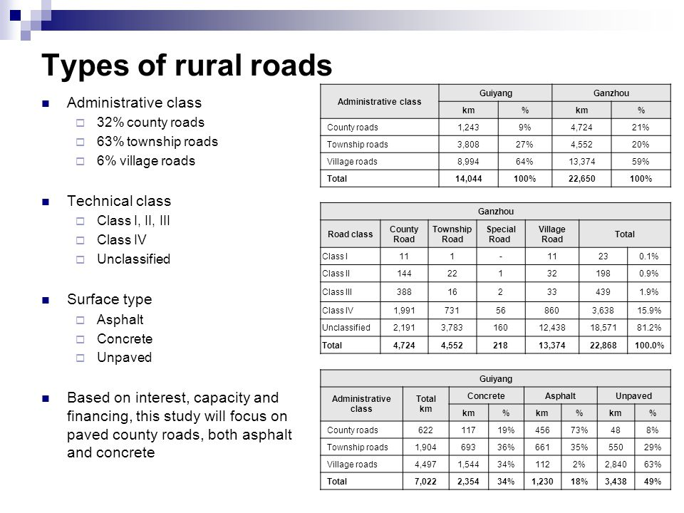 Types of rural roads Administrative class  32% county roads  63% township roads  6% village roads Technical class  Class I, II, III  Class IV  Unclassified Surface type  Asphalt  Concrete  Unpaved Based on interest, capacity and financing, this study will focus on paved county roads, both asphalt and concrete Administrative class GuiyangGanzhou km% % County roads1,2439%4,72421% Township roads3,80827%4,55220% Village roads8,99464%13,37459% Total14,044100%22,650100% Ganzhou Road class County Road Township Road Special Road Village Road Total Class I111- 230.1% Class II144221321980.9% Class III388162334391.9% Class IV1,991731568603,63815.9% Unclassified2,1913,78316012,43818,57181.2% Total4,7244,55221813,37422,868100.0% Guiyang Administrative class Total km ConcreteAsphaltUnpaved km% % % County roads62211719%45673%488% Township roads1,90469336%66135%55029% Village roads4,4971,54434%1122%2,84063% Total7,0222,35434%1,23018%3,43849%