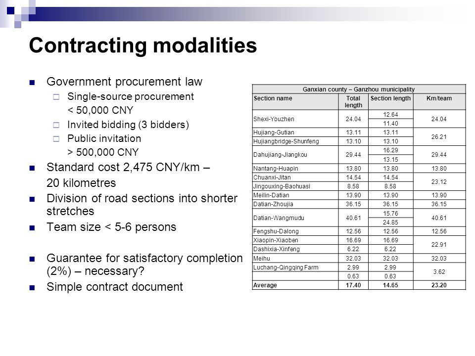 Contracting modalities Government procurement law  Single-source procurement < 50,000 CNY  Invited bidding (3 bidders)  Public invitation > 500,000 CNY Standard cost 2,475 CNY/km – 20 kilometres Division of road sections into shorter stretches Team size < 5-6 persons Guarantee for satisfactory completion (2%) – necessary.